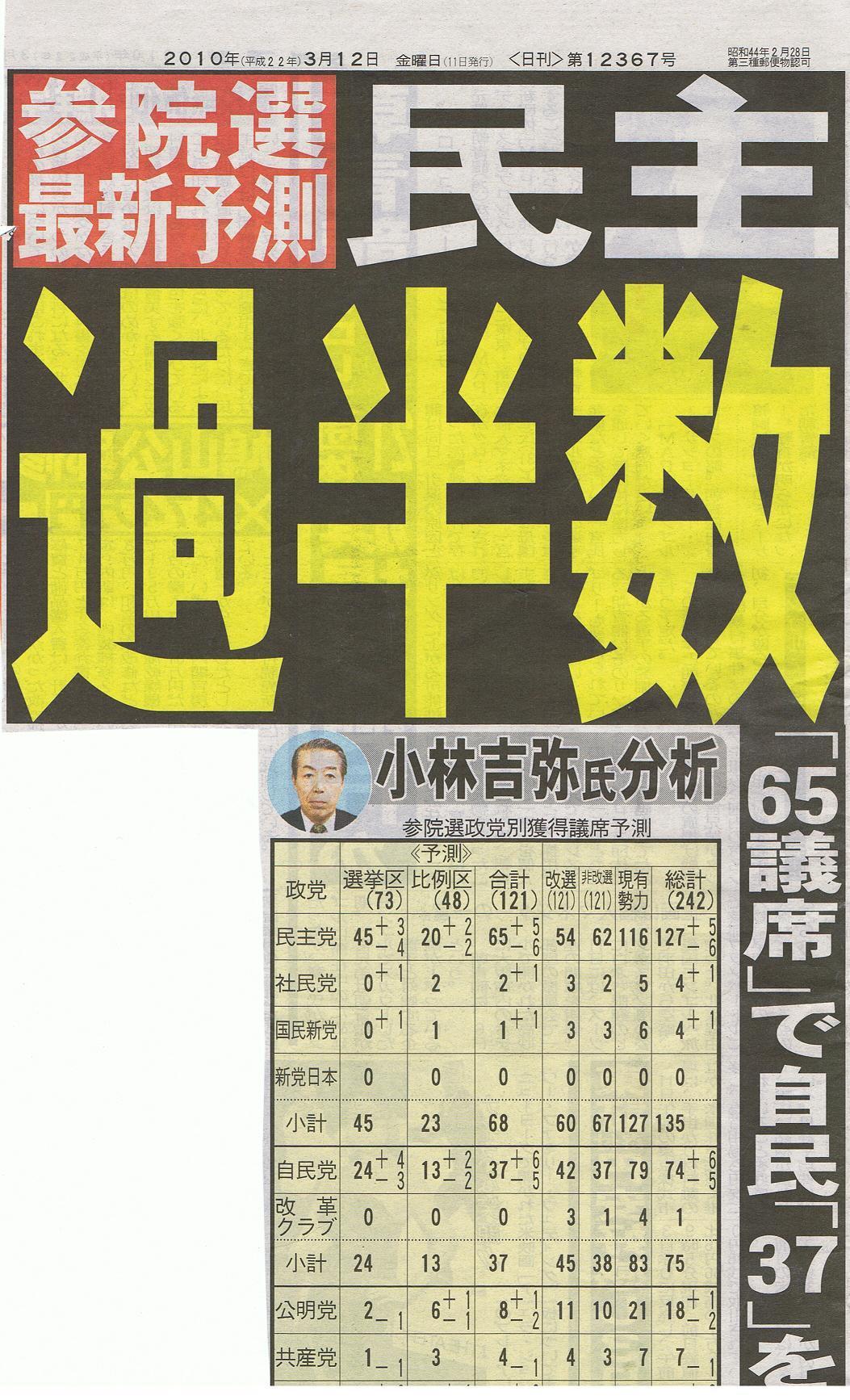 参院選予測:あの夕刊フジですら、民主の過半数を認めた。
