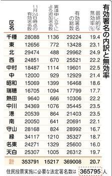 名古屋のおかげで国民が「不正選挙」を知った!