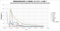 『環境放射能の測定結果」:やっぱり3/14日の三号機建屋の小型核による爆破時が最高値ですね。