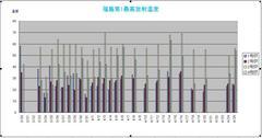 福島原発では、燃料棒溶融で高温が発生していた....とは思えないデータです。