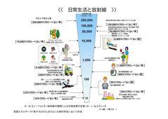 福島原発の放射線被害を恐れる皆さんへ