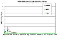 福島原発「事件」:子供が甲状腺がんになる?現状ではなりたくてもなれないでしょうね。