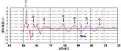 311津波テロ:「自然津波」と考えるから地震学者も理解できない。「人工地震」に頭を切り替えてください