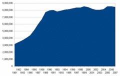 備忘録:日本の国民総資産