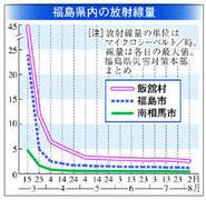 福島3号炉の「偽装」水素爆発3日後に100万Bq/kg超の放射性ヨウ素が検出されていたそうです。