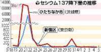広島原爆168個分のセシウム137が放出された爆心地、原発3キロ圏内に決死の進入作戦を敢行した住民