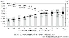 日本は貿易立国。相手を間違えるな。