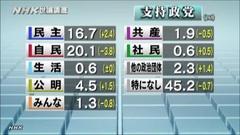 「橋の下日本下半身の会に期待しない」が、73%。