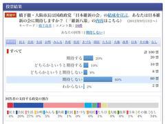 Yahoo:コスプレ下半身党に期待しないが60%。支持する政党は「国民の生活」が27%でトップ