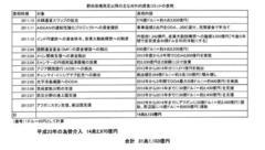 森ゆうこ先生:野田政権になってからの対外支援金の総額は為替介入などを含めると31兆1103億円。