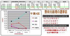 千葉4区野駄衆道塾元総理の得票率推移の異常さ