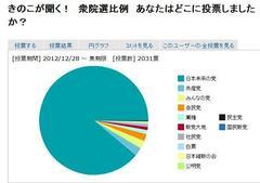 衆院選比例 あなたはどこに投票しましたか? 「日本未来の党」88.09%