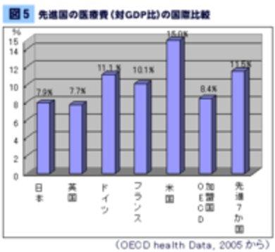 アメリカ式に医療費負担を倍増させて、日本経済を揺さぶれ。