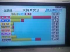 名古屋市長選:7月参院不正選挙の布石が打たれている。