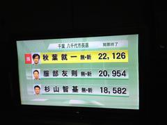 八千代市長選:支持率70%のはずの自公偽政権推薦候補がほとんど無名の無所属前市議に敗北。
