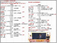 琉球新報さん、本日の「12・16不正選挙」書籍広告、一面掲載ありがとうございました!