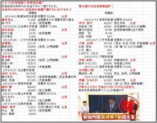 美濃加茂市長選:不正選挙を行使できない地方選挙で、自民推薦の前市副議長が28歳の最年少ボウヤに惨敗。