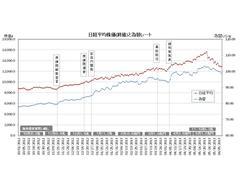 株で絶対に損をしない方法