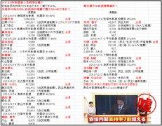 朝鮮マイノリティーによる日本乗っ取り