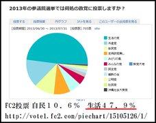 参院選:これが本当の自民支持率。ただの10.4%。生活が49%!