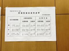伊丹市の投票データです。