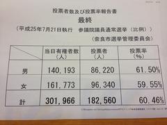 奈良市の開票結果