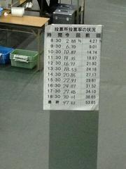 富士宮市の投票者数・投票率