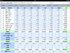 7.21不正選挙:堺市の開票結果