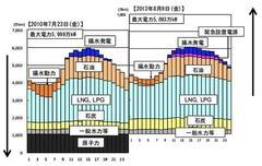 「原発停止により石油天然ガスの輸入量が増えていて、貿易赤字が発生している。」は真っ赤なウソ!