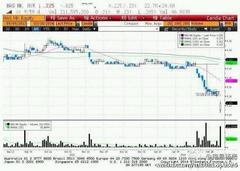 【マレーシア航空】一週間ぐらい前に、マレーシア航空株が大量に空売りされ、株価が20%下落したのは、