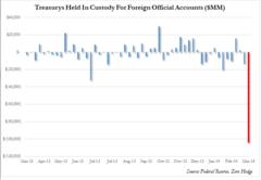 外国人による本格的な米国債売りが始まった!?
