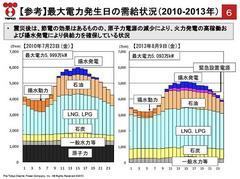 電力5社が3年連続の最終赤字