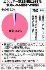 !「脱原発」意見、9割超 エネ計画のパブリックコメント