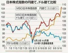 円安で円ベースでは株価は上がる。ドルベースでは下がっている。ユダ金の錬金術。