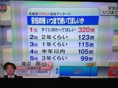 テレビ東京の『池上彰の総選挙ライブ』緊急1000人アンケート「安倍政権いつまで続いてほしいか」