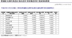 西東京市:開票作業を双眼鏡で見たら、民主と自民は6:4くらい。同一テーブルに同一政党票が固まっている