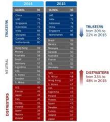 日本人は「政府への信頼」が世界最低だった! 信頼度は2014年の44%から37%に低下