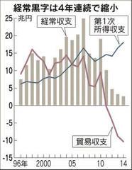 日本:去年の経常収支 黒字額が過去最少に
