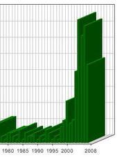 最近2年で地震頻度100倍以上
