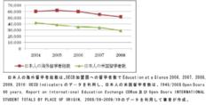 「アメリカへの留学者数は0.49倍(47,975人→23,387人)」に減っている。