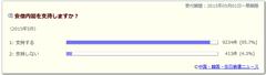 人気ブログランキング投票 ねつ造が酷すぎます。