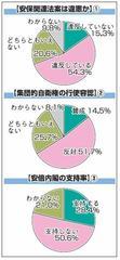 安保法案「違憲」54.3% 本社県民世論調査 (福島民報)