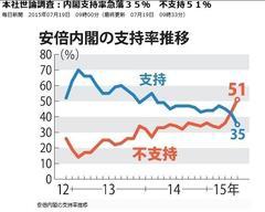 【17年4月の消費増税、予定通り行う=安倍首相(ロイター)】