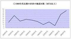 週刊ポストの最新号1.15/22で「MEGA地震予測」の記事がありました。